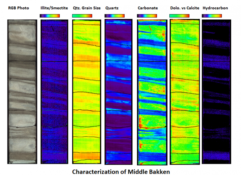 Characterization of Middle Bakken